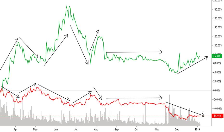 BTCUSD: Update to BNB/BTC Hedge, still inverse :D