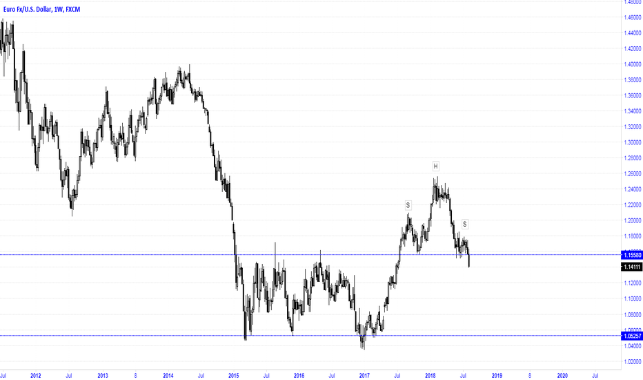 EURUSD: Expected to 1.0600 after H&S