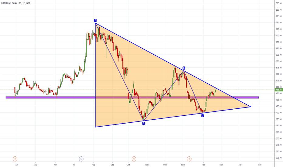 BANDHANBNK: BANDHAN BANK Triangle