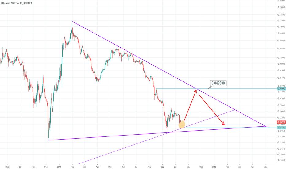 ETHBTC: ETH-BTC   Triangle