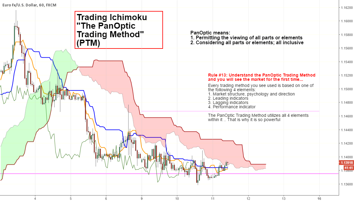 """How I Trend Trade the Market """"The PanOptic Trading Method"""""""