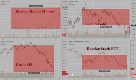 1/R61!: Russian Ruble, Crude Oil, Gold, Russian Stocks since February