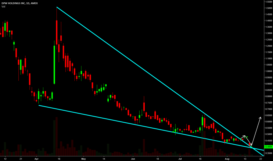 DPW: dpw declining wedge, might be a bottom
