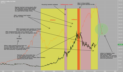 XAUUSD: Stock markets and gold. Buy gold short markets IMO