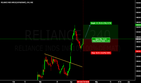 RELIANCE: LONG RELIANCE BUY ENTRY @ 1449.20