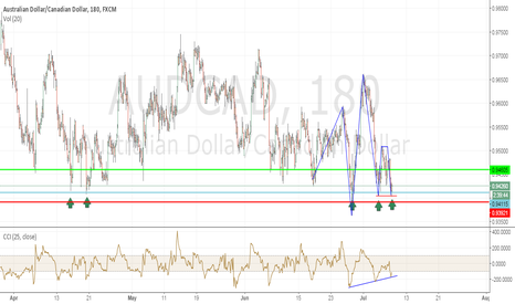 AUDCAD: AUDCAD Long idea double bottom @ Previous support structure