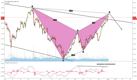 USOIL: USOIL IN A POTENTIAL TOPPING AREA?
