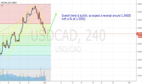 USDCAD: USDCAD displaying a long term bullish trend