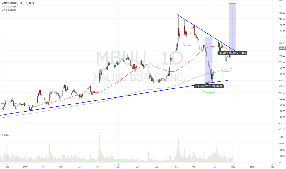 MBUU: $MBUU - confirmed IHS - I guess boating is a thing now