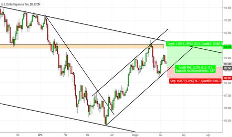USDJPY: USD/JPY : un triangolo nascosto