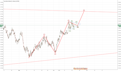 AUDUSD: https://www.tradingview.com/chart/wsTV8lAM/