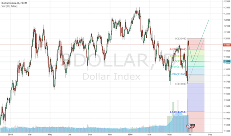 USDOLLAR: usdollar will retrace just to touch support an then lift off ...