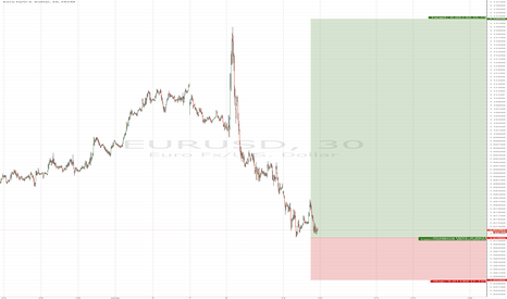 EURUSD: EURUSD/ 1.0708 Buy limit