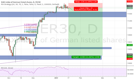 GER30: I expect the impact on Brexit GER30 good positon to short