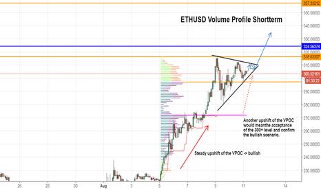 ETHUSD: ETHUSD Volume Profile Analysis Shortterm