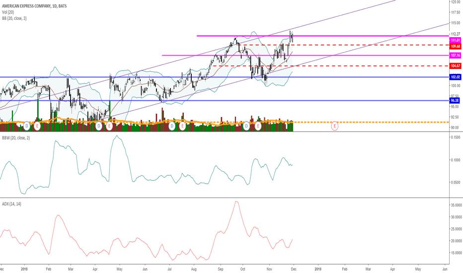 AXP: Buy signal