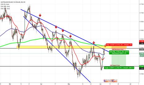 AUDUSD: AUDUSD Switch Daily analysis to 4HR Chart