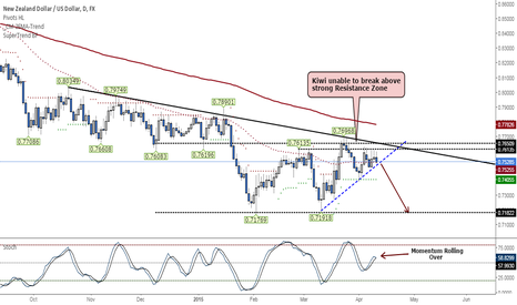 NZDUSD: NZDUSD -Multiple rejections at 0.7700 level keeps things Bearish