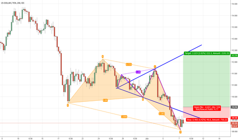 USDJPY: Possible USDJPY Reversal Area