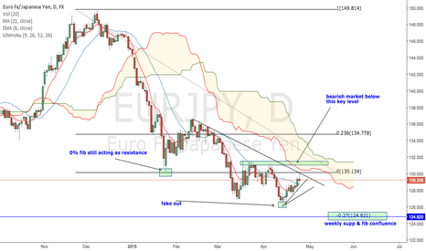 EURJPY: EURJPY ready for next leg lower?