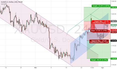 XAUUSD: GOLD HAVE BOTH POSSIBLE OUTCOMES!