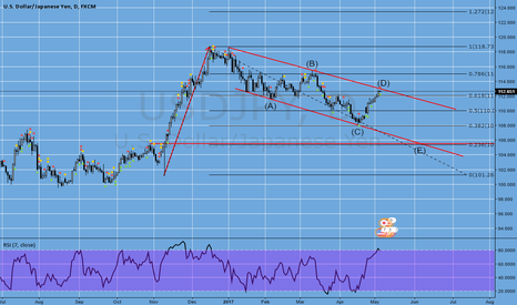 USDJPY: usdjpy short position opportunity ahead !!!