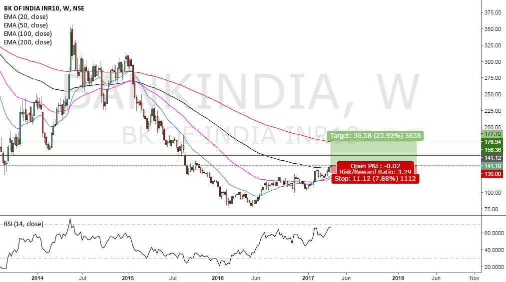 BANK OF INDIA LONG TRADE SETUP