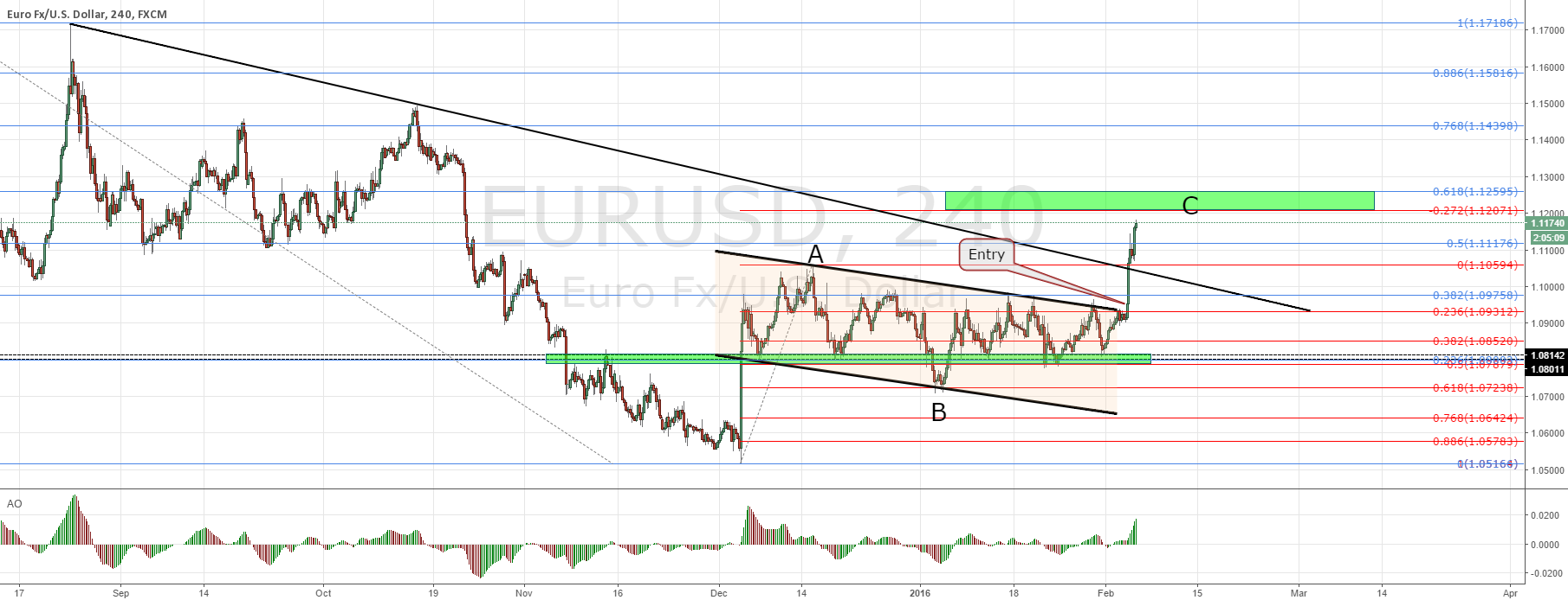 EURUSD closing in on target
