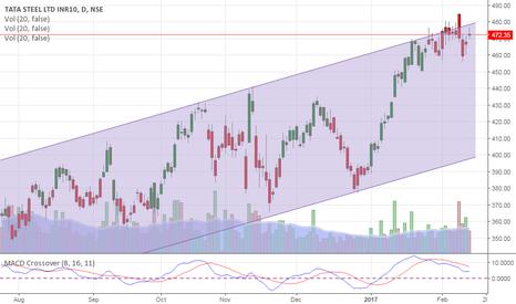 TATASTEEL: Tata Steel - Channel Bound. Expect 450-440.