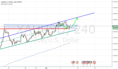 XAUUSD: most of the guys now have the same opinion