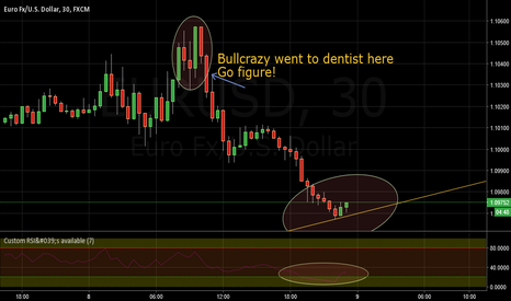 EURUSD: EURUSD about to climb!