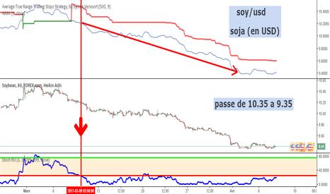 SOYUSD: soy/usd ou soja en USD