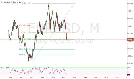 EURUSD: Euro/Dollar Monthly Chart