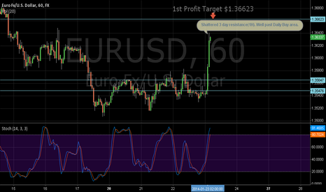 EURUSD: Shattered 1(H) aresistance!