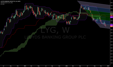 LYG: Breakdown