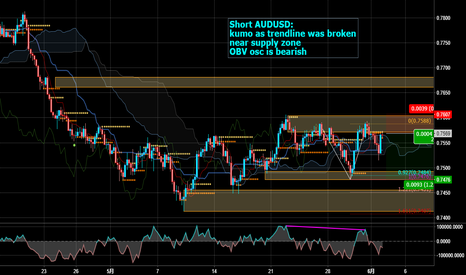 AUDUSD: Short AUDUSD for trendline broken, at supply zone