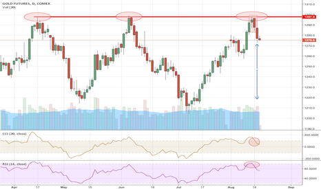 GC1!: Gold shows weakness