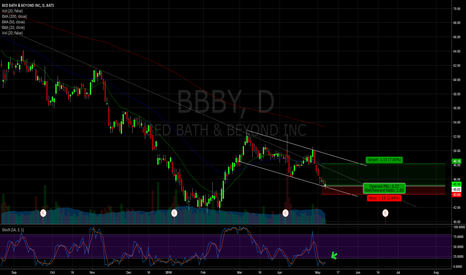 BBBY: $BBBY