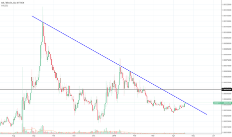 ARKBTC: $Ark Expected to Move in the Near Future