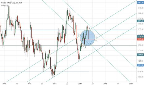 GOLD: Gold's weekly outlook: May 15-19