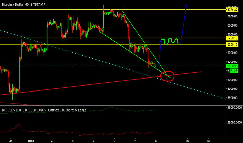 BTCUSD: bounce for long