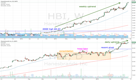 HBI: HBI 4 for 1 stock split