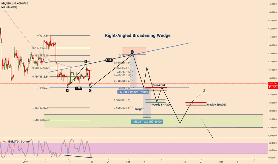 BTCUSD: Bitcoin in a right-angled broadening wedge