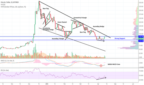 LTCUSD: Litecoin And Classical Charting - No Elliott Waves. Promise!