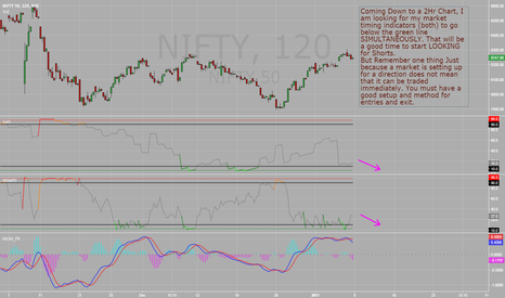 NIFTY: Nifty 2 Hr Chart