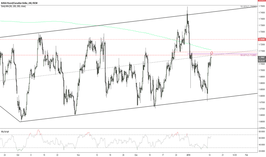 GBPCAD: GBPCAD bounce