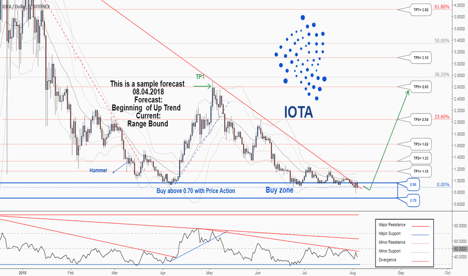 IOTUSD: There is a possibility for the beginning of an uptrend in IOTUSD