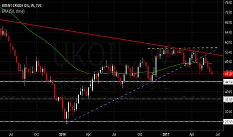 UKOIL: $UKOIL - Brent Oil Trend BROKEN
