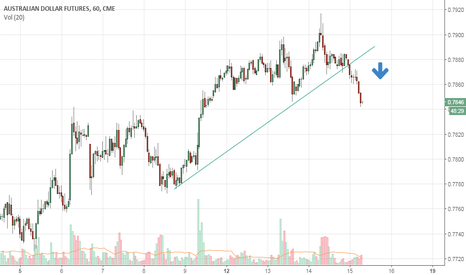 A61!: AUD/USD Sell