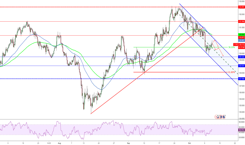 EURJPY: EURJPY Further Fall Expected